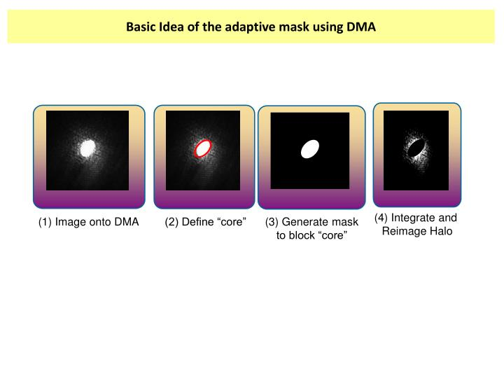 Basic Idea of the adaptive mask using DMA