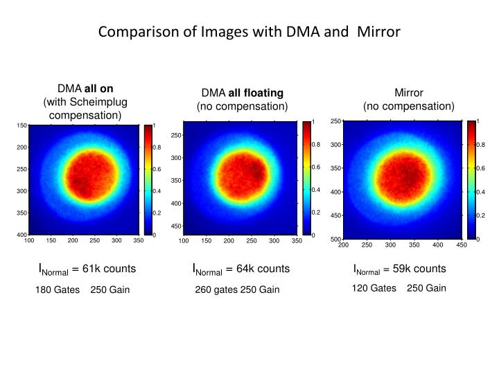 Comparison of Images with DMA and  Mirror