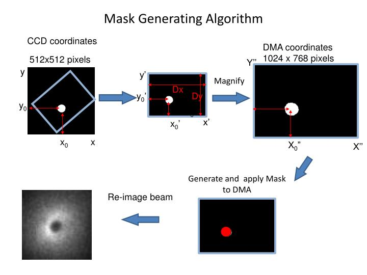 Mask Generating Algorithm