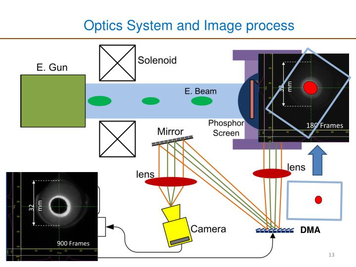 Optics System and Image process