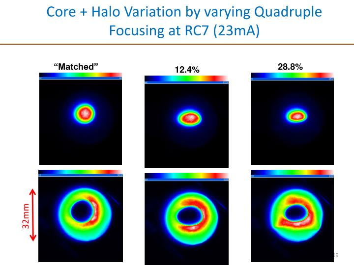 Core + Halo Variation by varying Quadruple  Focusing at RC7 (23mA)