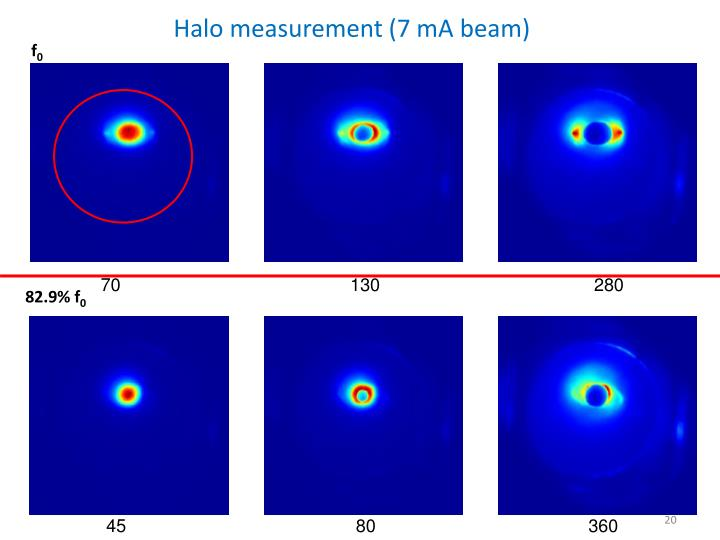 Halo measurement (7 mA beam)