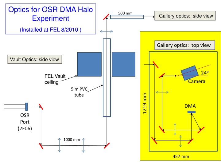Optics for OSR DMA Halo Experiment