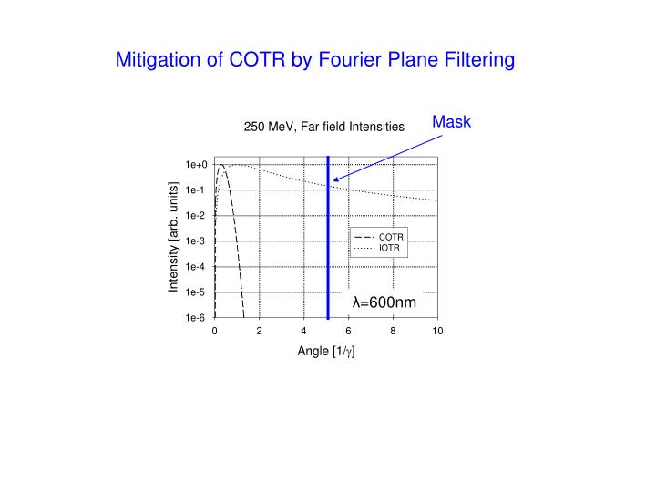 Mitigation of COTR by Fourier Plane Filtering