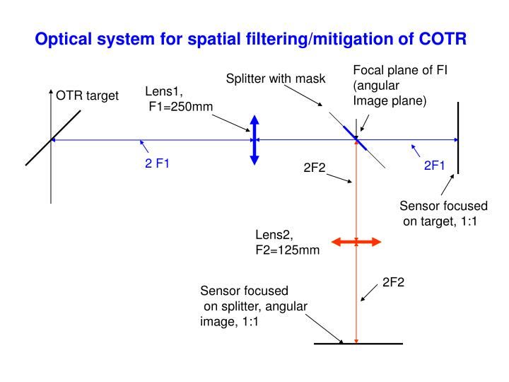 Optical system for spatial filtering/mitigation of COTR