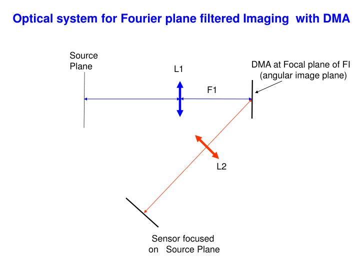 Optical system for Fourier plane filtered Imaging  with DMA