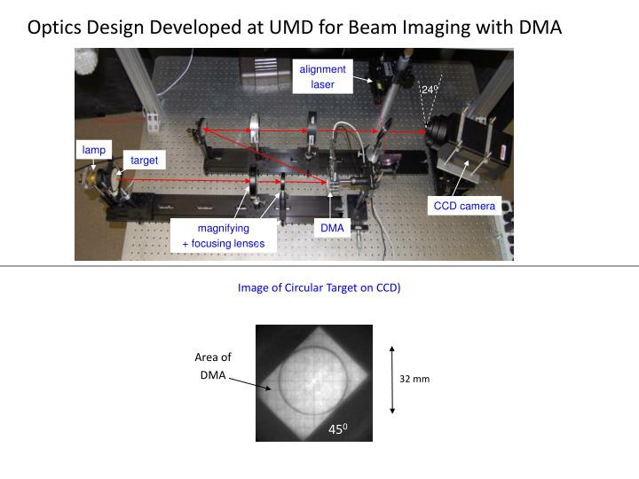 Optics Design Developed at UMD for Beam Imaging with DMA