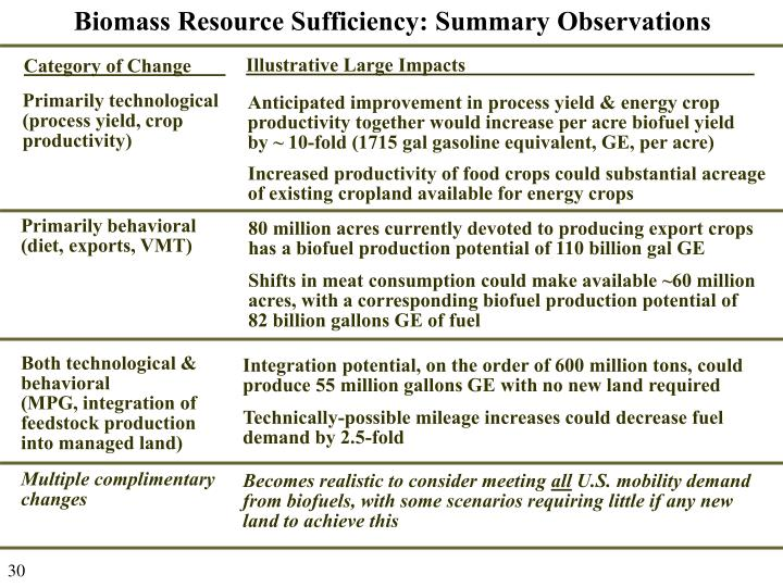 Biomass Resource Sufficiency: Summary Observations