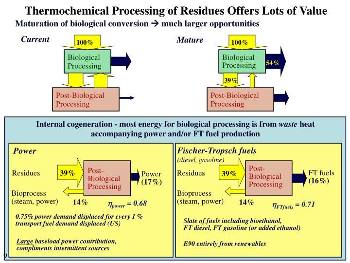 Maturation of biological conversion