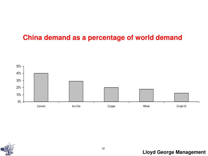 China demand as a percentage of world demand