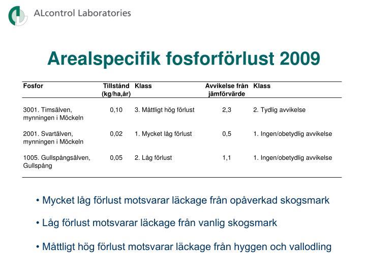Arealspecifik fosforförlust 2009