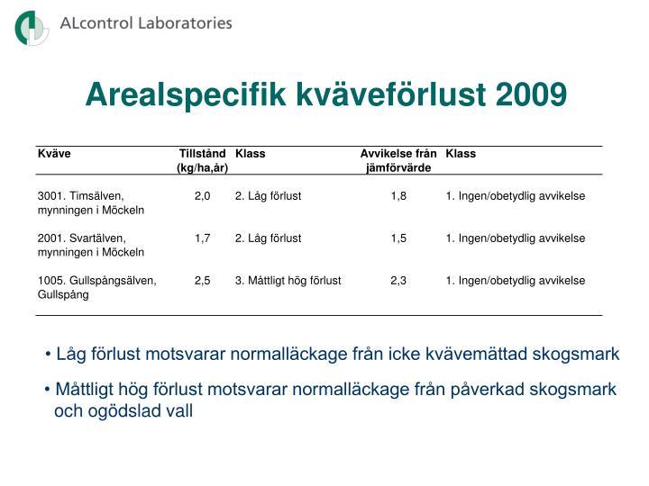 Arealspecifik kväveförlust 2009