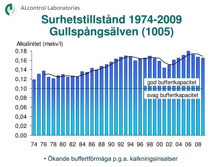 Surhetstillstånd 1974-2009 Gullspångsälven (1005)