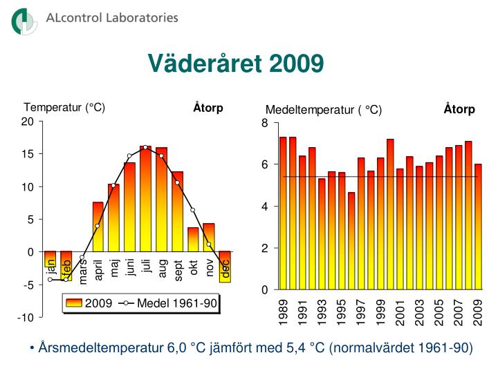 Väderåret 2009