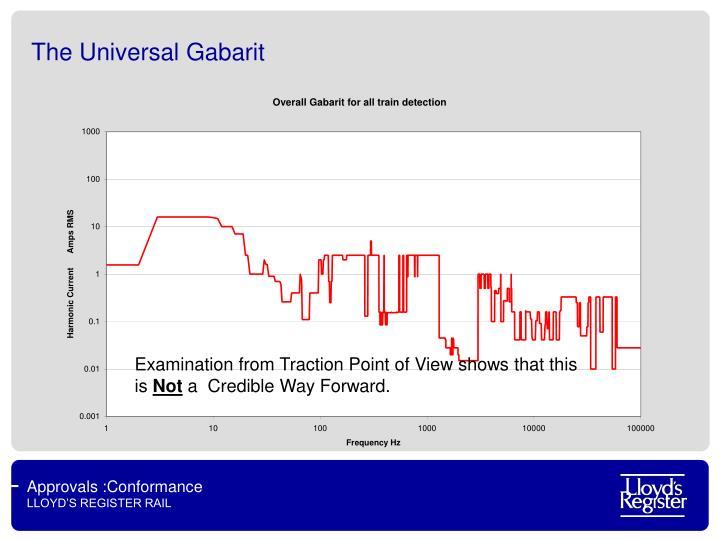 The Universal Gabarit