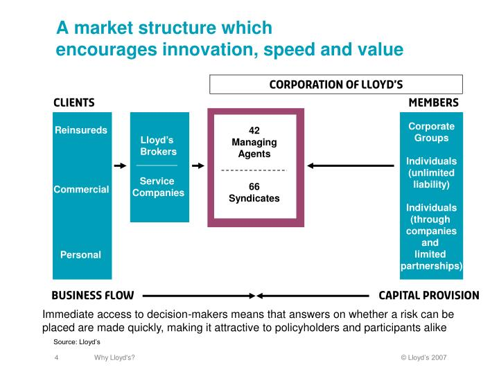 A market structure which
