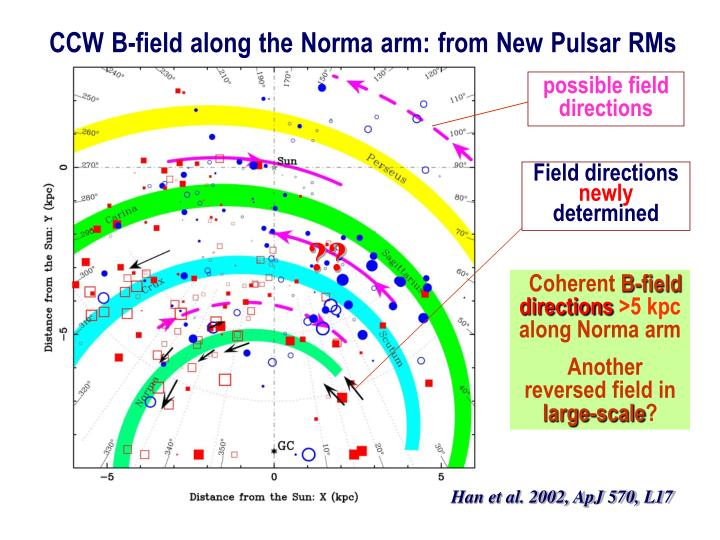 CCW B-field along the Norma arm: from New Pulsar RMs