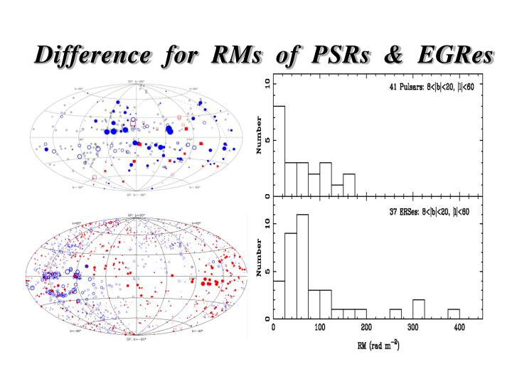 Difference for RMs of PSRs & EGRes