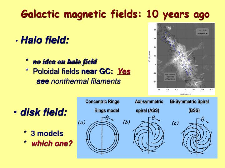 Galactic magnetic fields: 10 years ago
