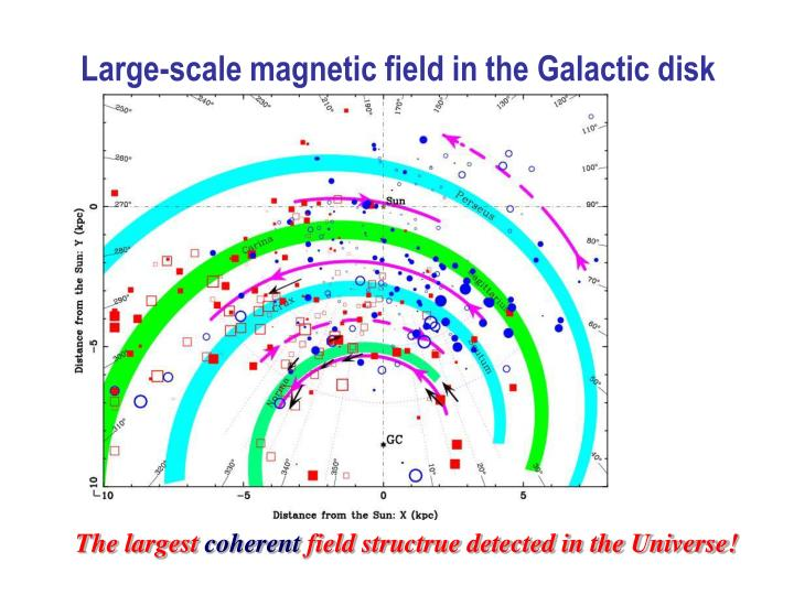 Large-scale magnetic field in the Galactic disk