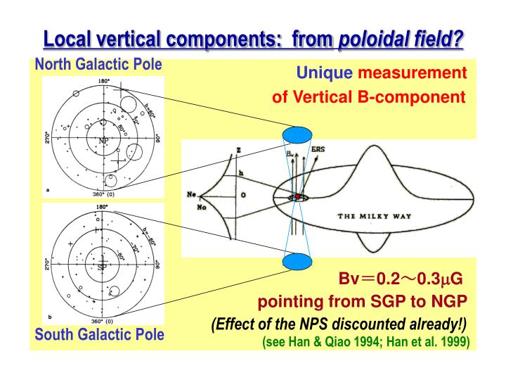 Local vertical components:  from