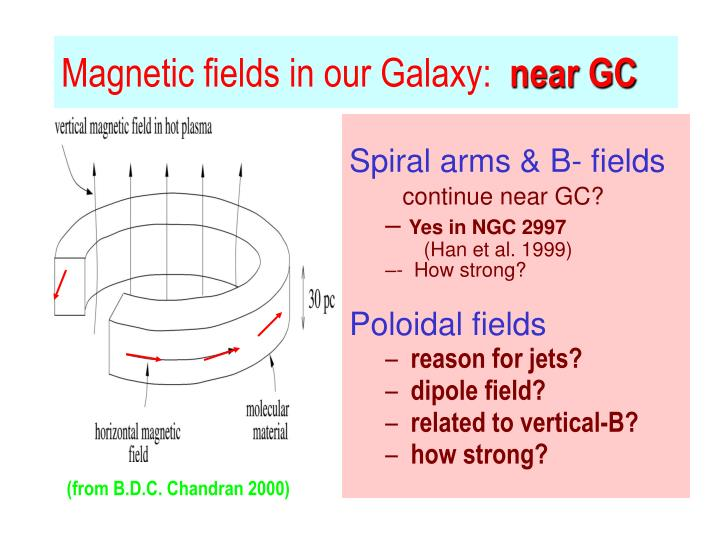 Magnetic fields in our Galaxy: