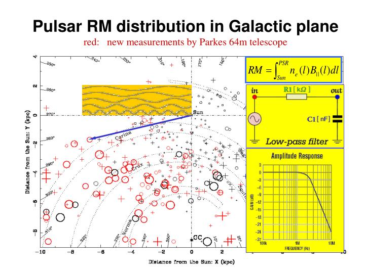Pulsar RM distribution in Galactic plane