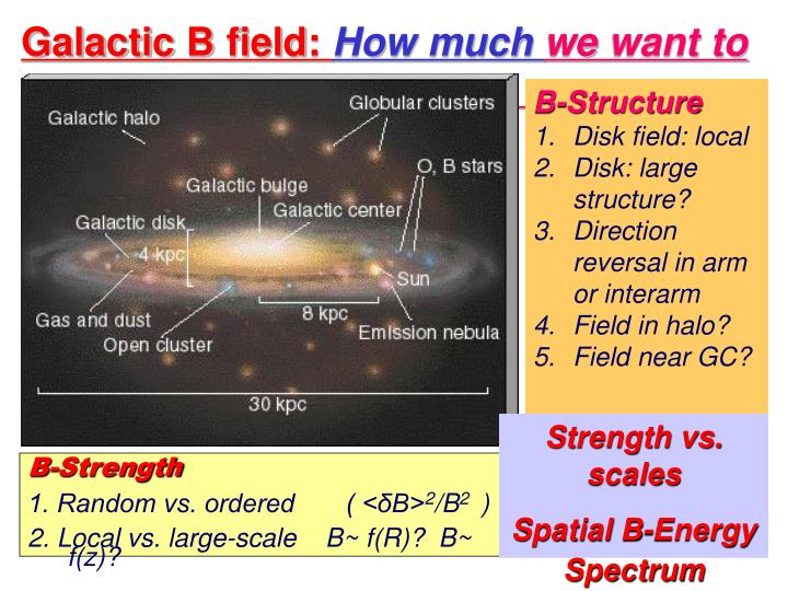 Galactic B field:
