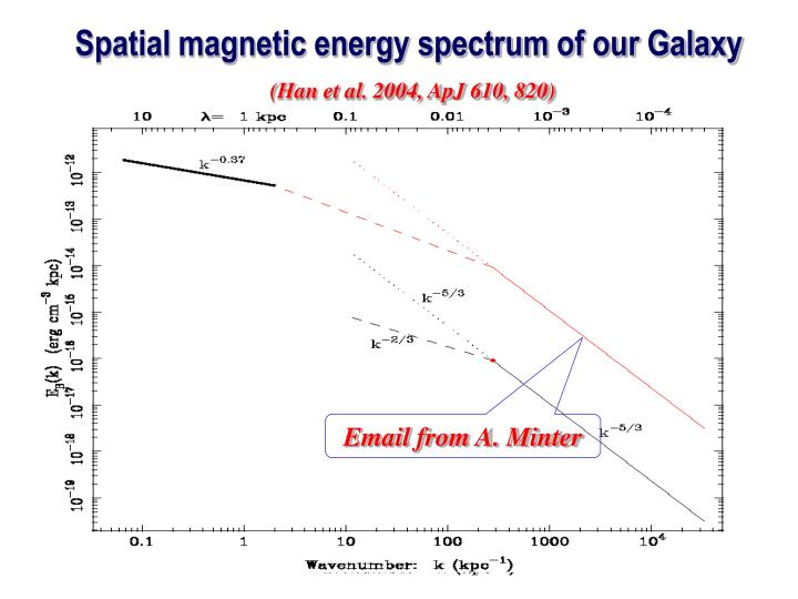 Spatial magnetic energy spectrum of our Galaxy
