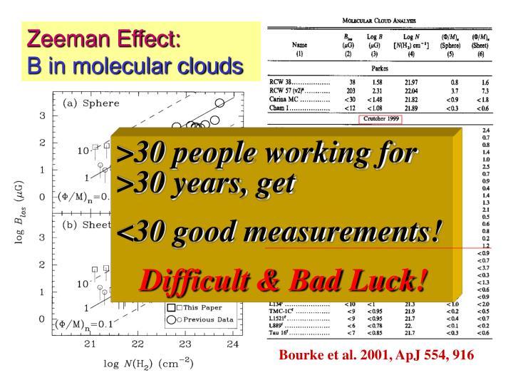 Zeeman Effect: