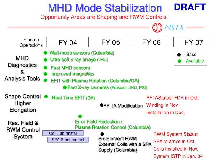 MHD Mode Stabilization
