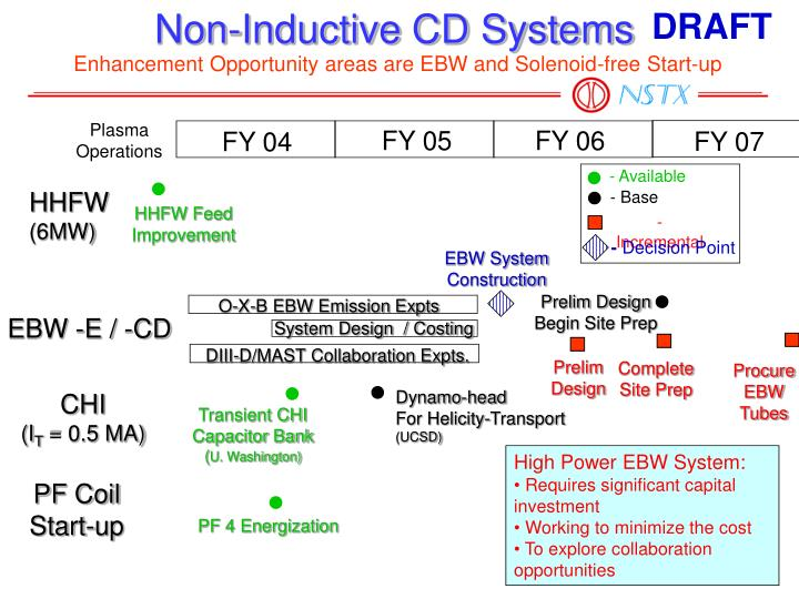 Non-Inductive CD Systems