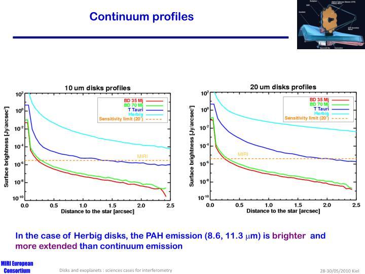 Continuum profiles
