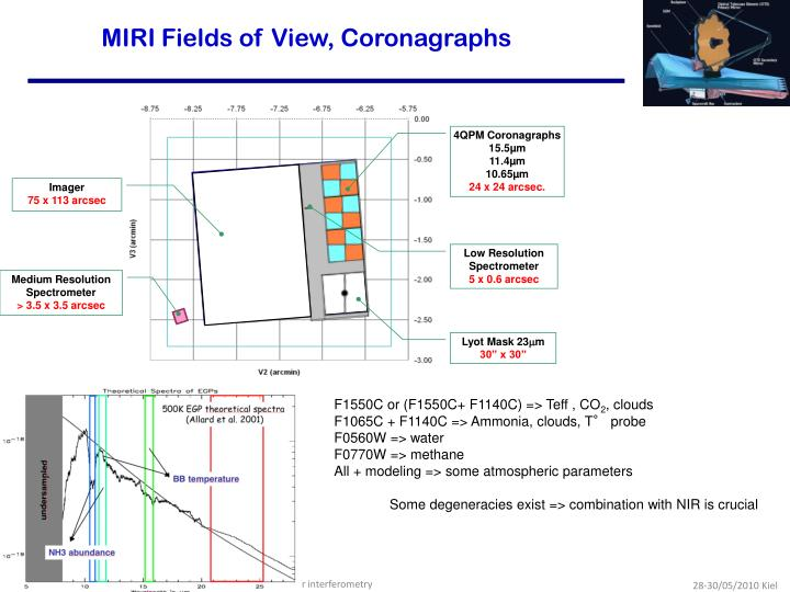 MIRI Fields of View, Coronagraphs