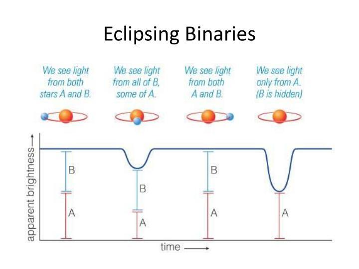 Eclipsing Binaries