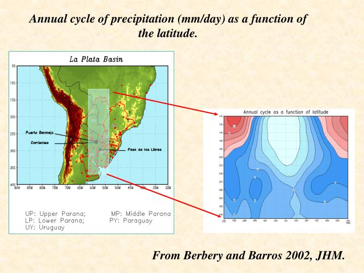 Annual cycle of precipitation (mm/day) as a function of the latitude.