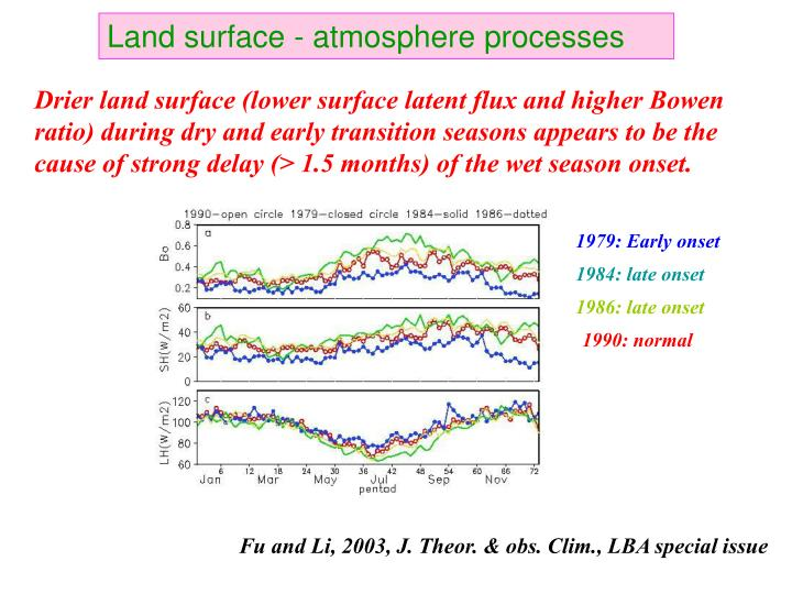 Land surface - atmosphere processes