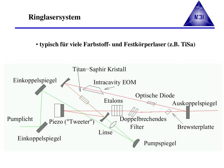 Ringlasersystem