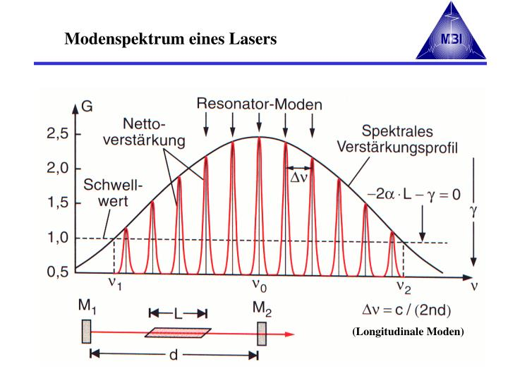Modenspektrum eines Lasers