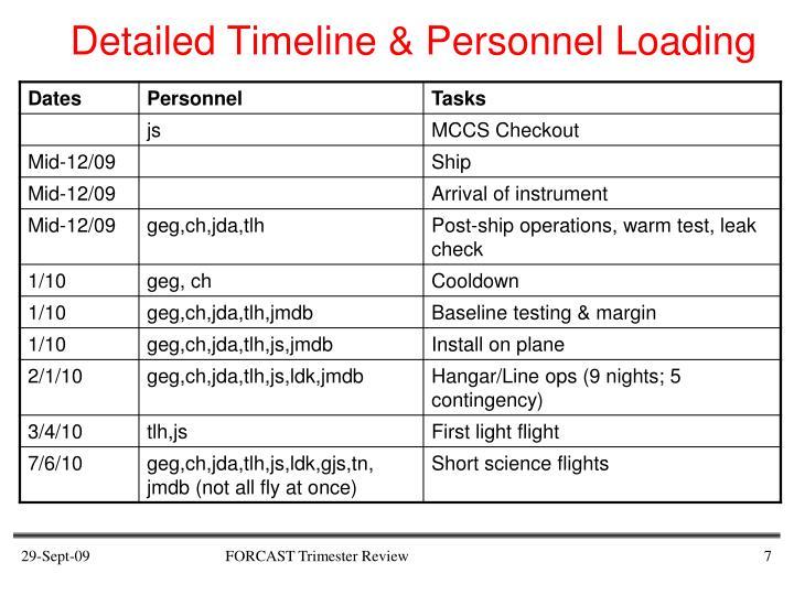 Detailed Timeline & Personnel Loading