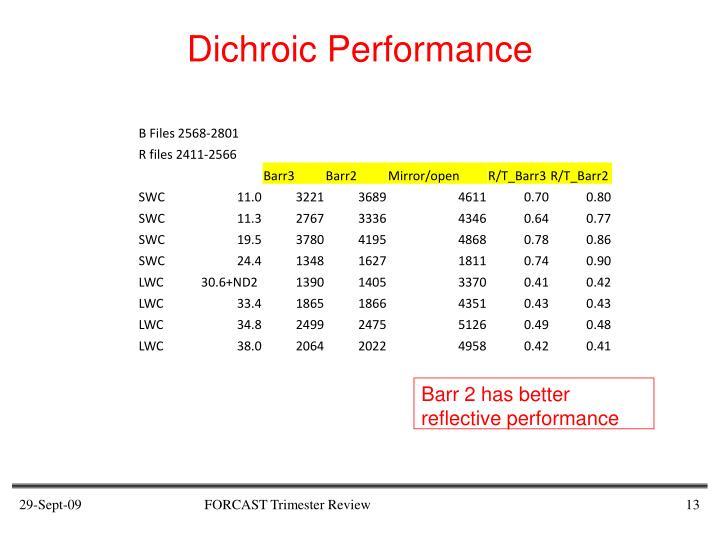 Dichroic Performance