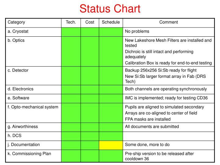 Status Chart