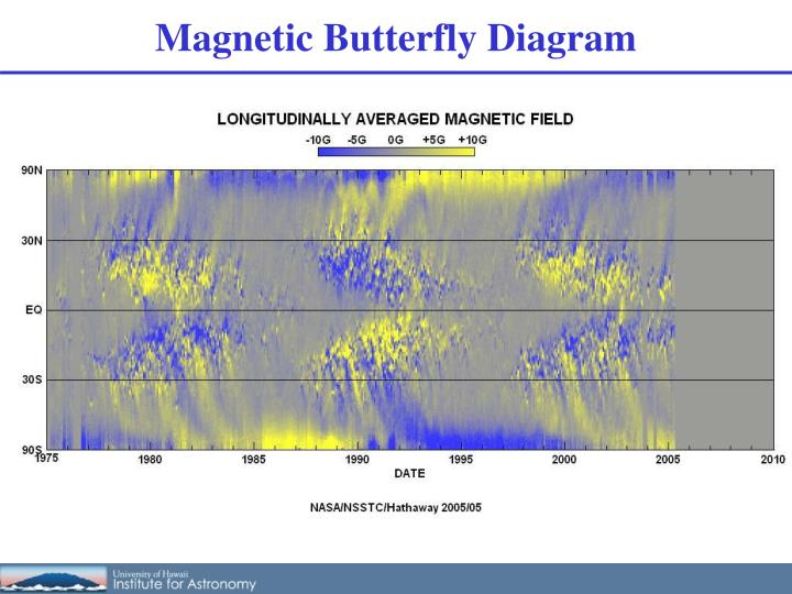 Magnetic Butterfly Diagram