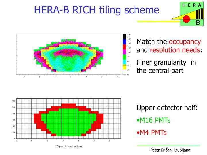 HERA-B RICH tiling scheme