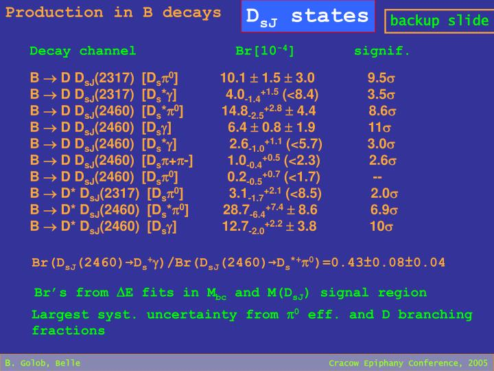 Production in B decays