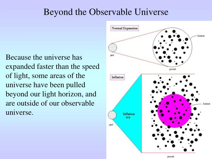 Beyond the Observable Universe