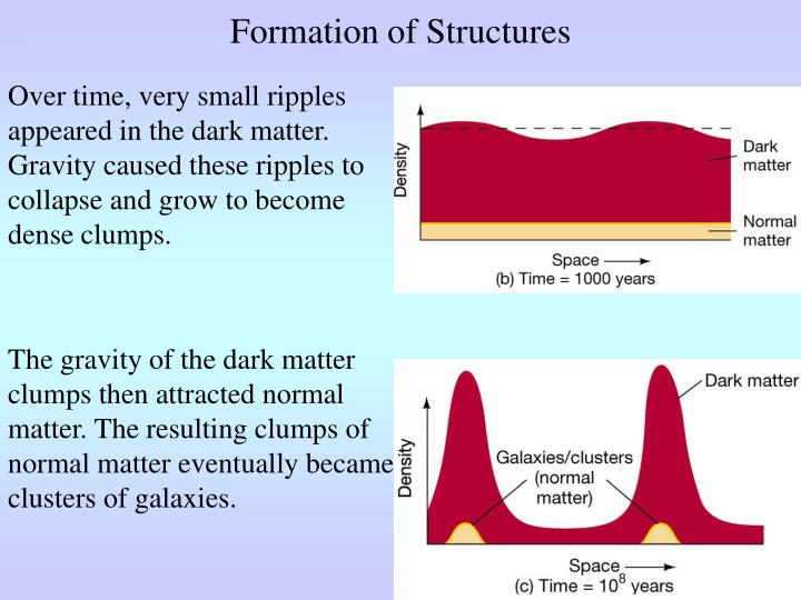 Formation of Structures