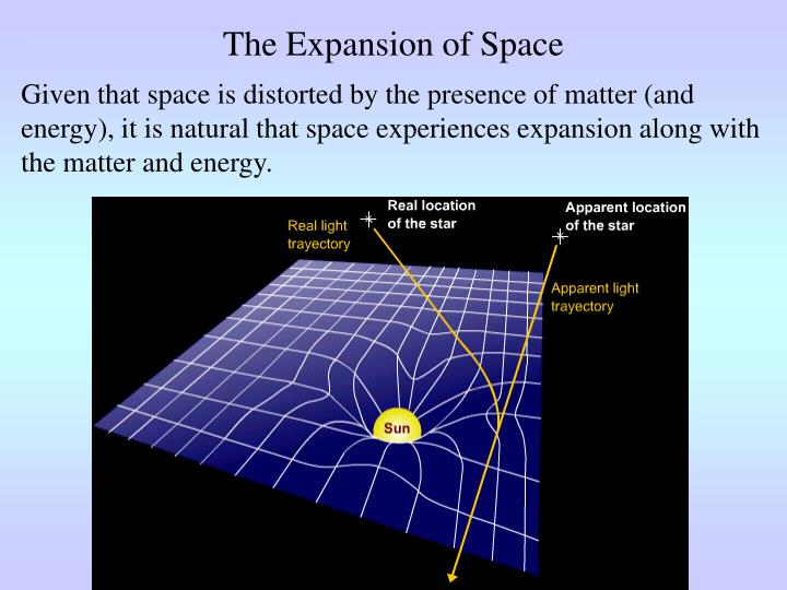 The Expansion of Space