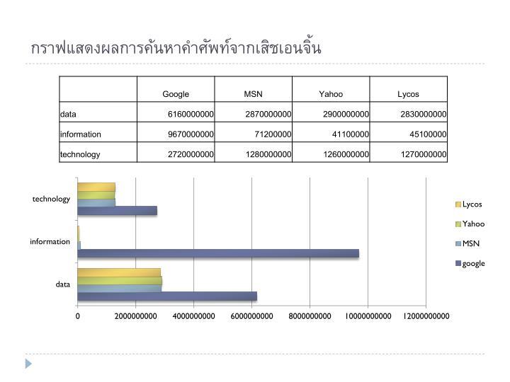 กราฟแสดงผลการค้นหาคำศัพท์จากเสิชเอนจิ้น