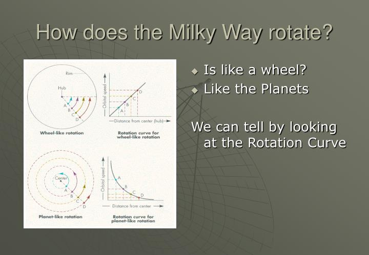 How does the Milky Way rotate?